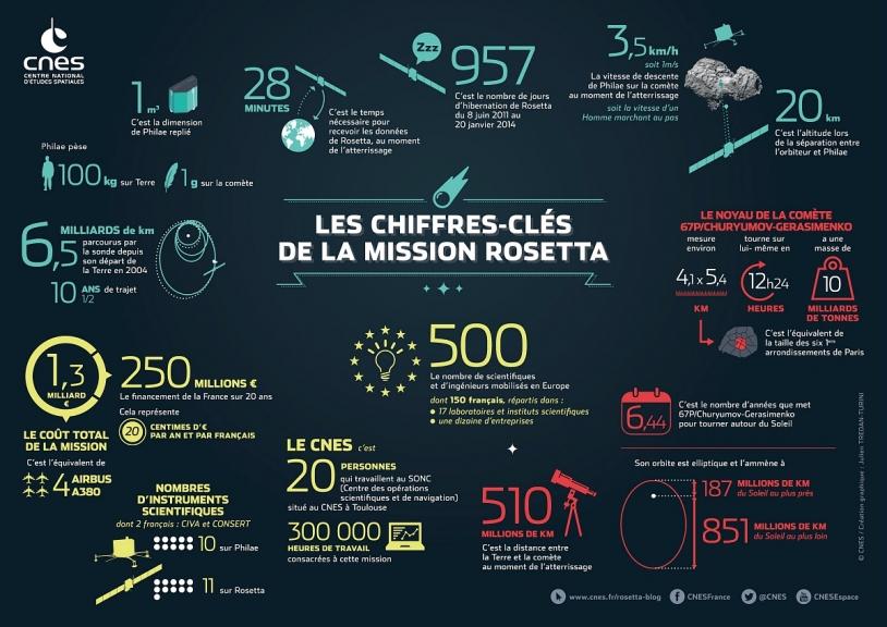 Les chiffres-clés de la Mission Rosetta