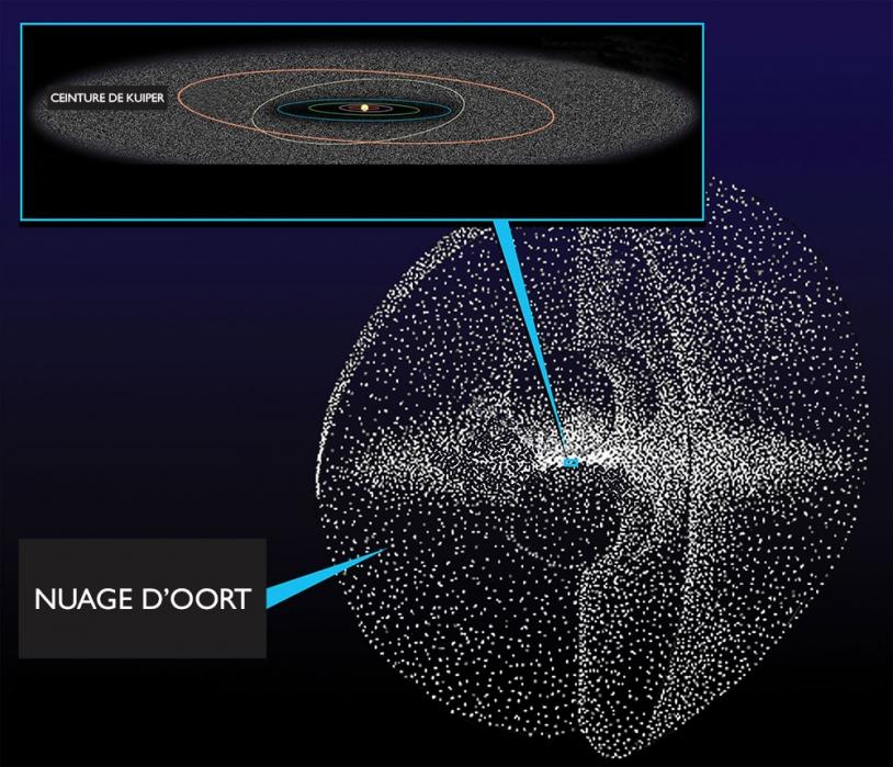 Les orbites des planètes externes et le nuage d'Oort
